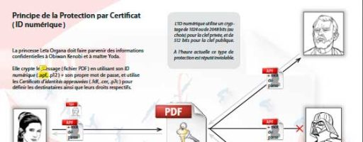 Protection par Certificat