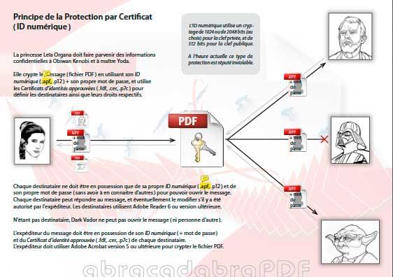 """Principe de la """"Protection par certificat"""" (ID numérique)"""