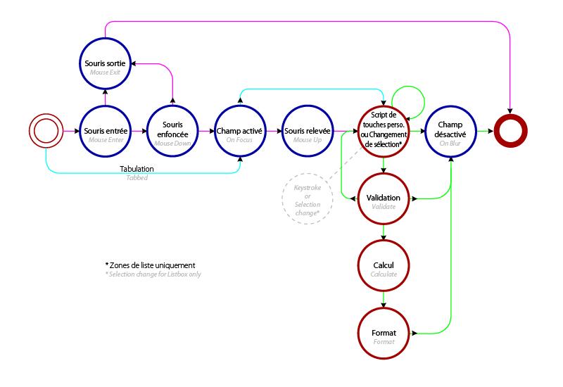 L'ordre d'exécution des événements dans les champs de formulaire PDF